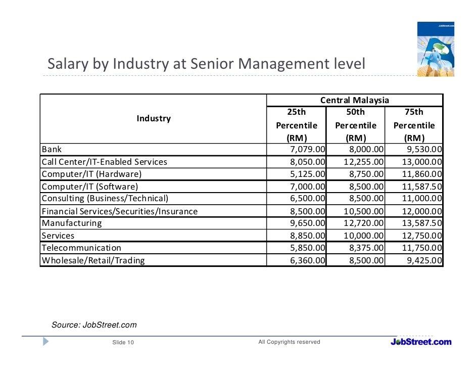 information technology salary guide australia