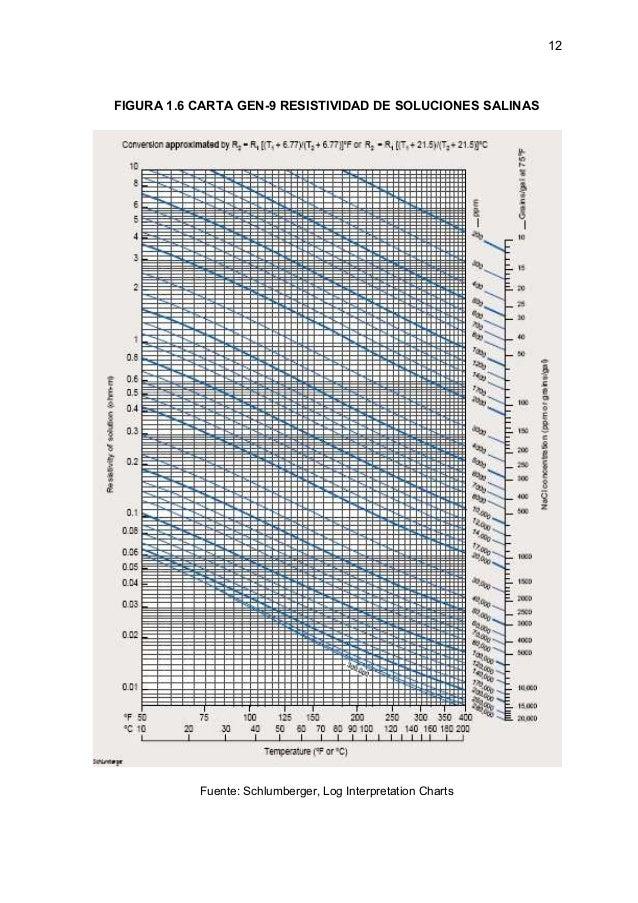 chart gen 9 schlumberger guide