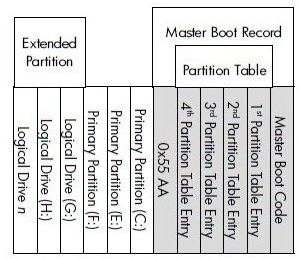 difference between master boot record and guid partition table