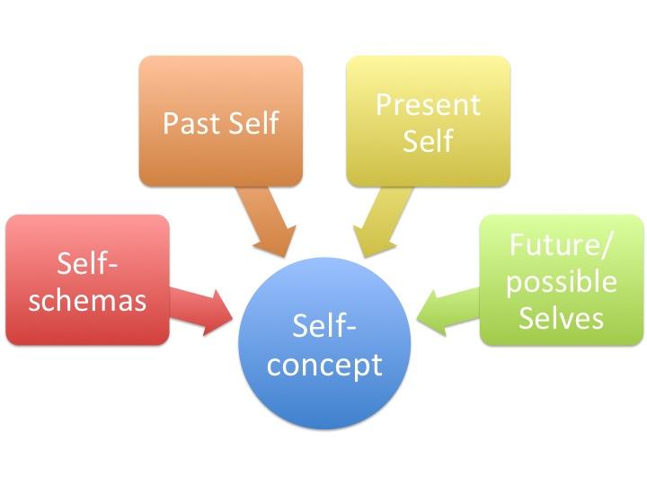 beginners guide to self awareness odf