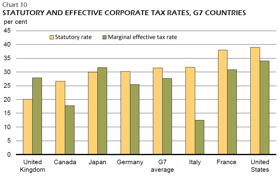 corporate tax guide canada 2016