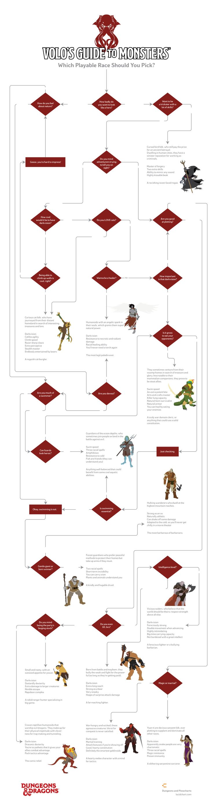 guide to making sentient items dnd 5e