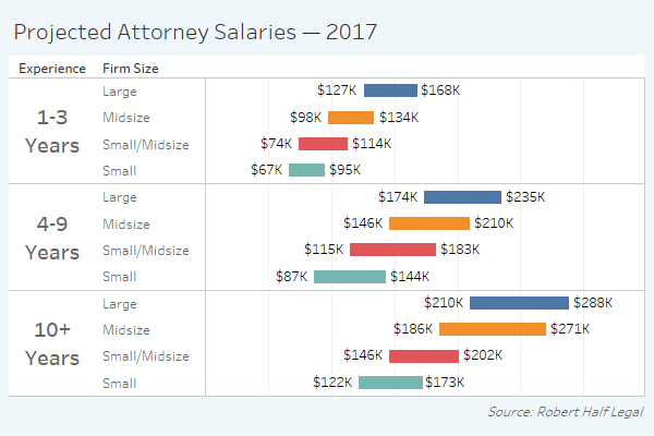 legal salary guide 2017 mahlab