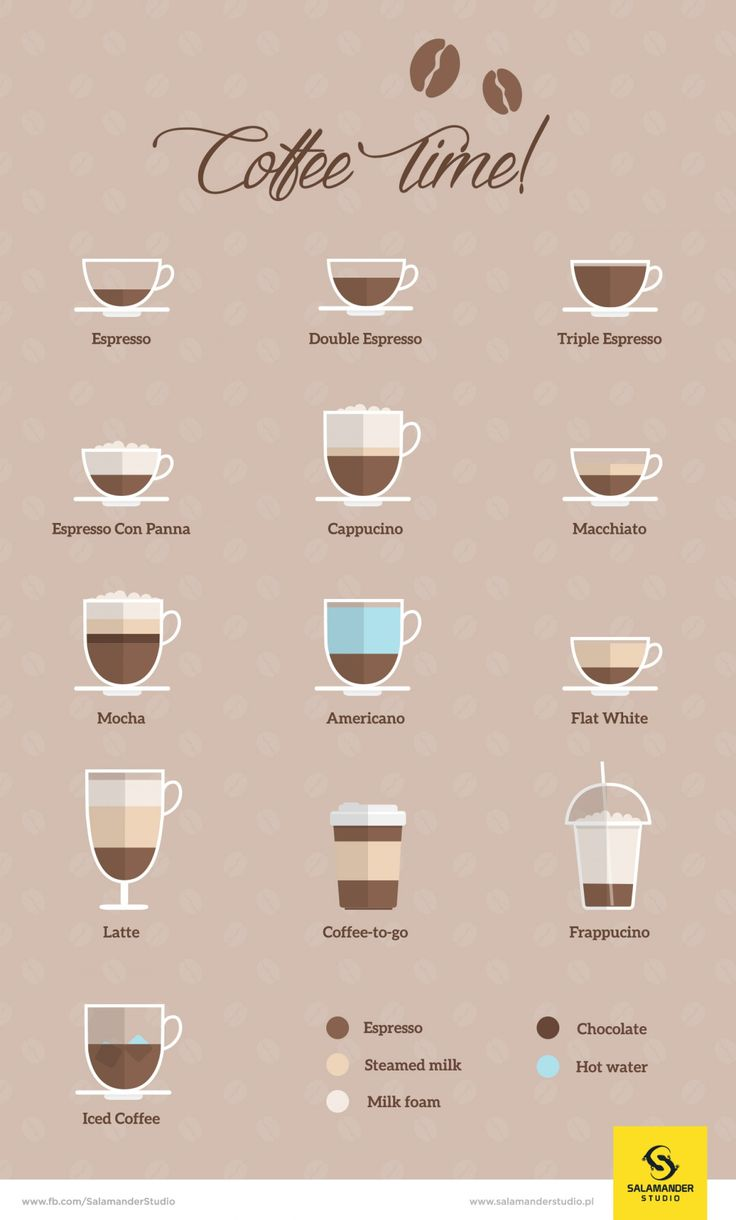 roast coffee guide chart australia