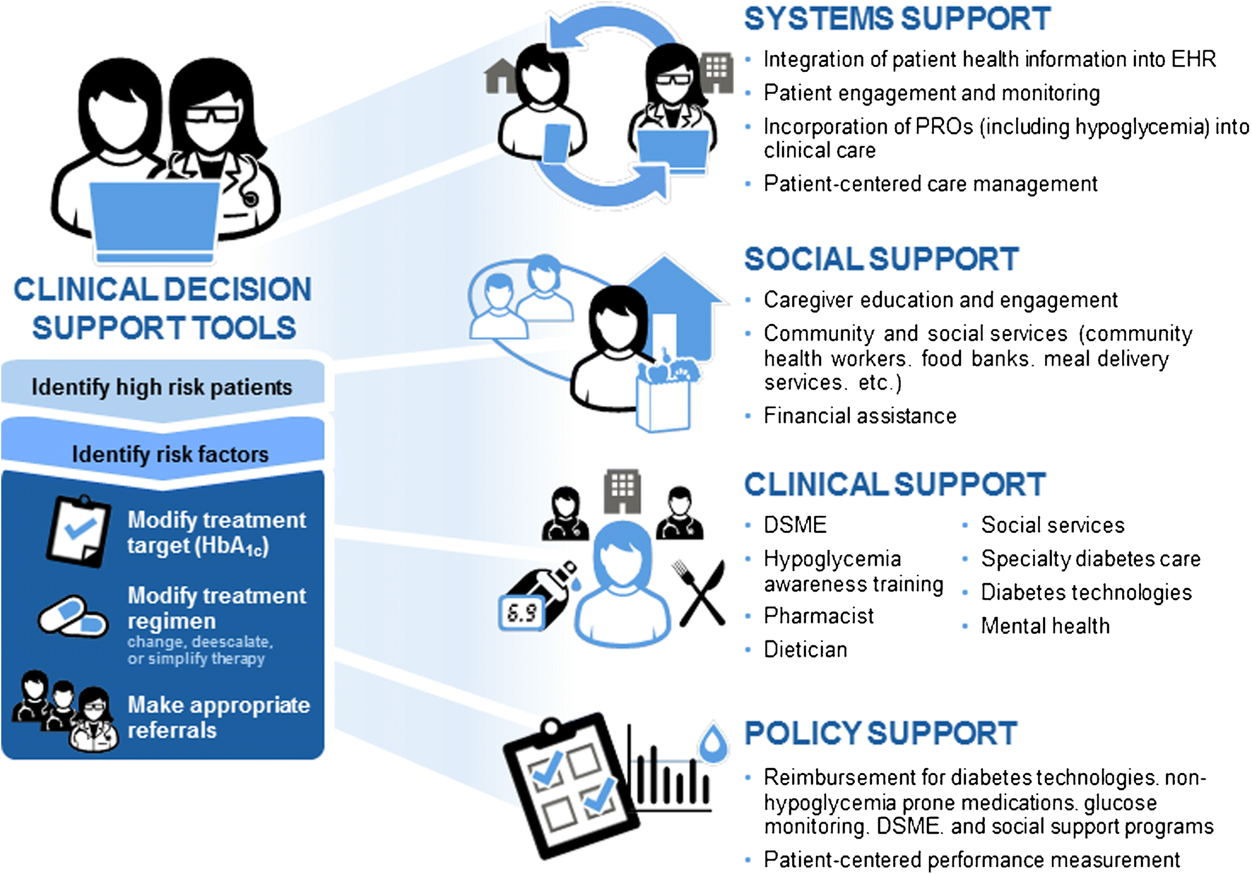 users-guide-integrating-patient-reported-outcomes-electronic-health-records
